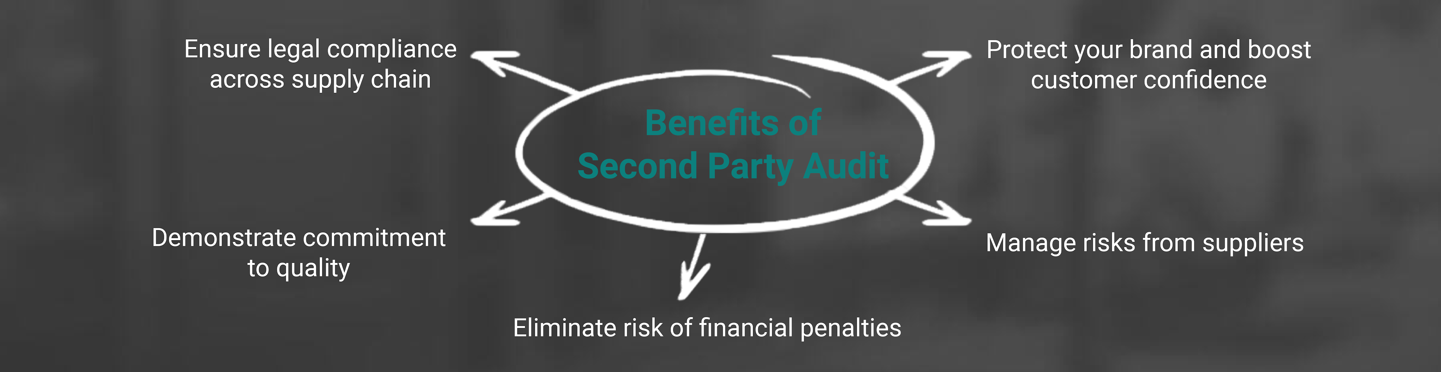 Benefits of Second Party Audit