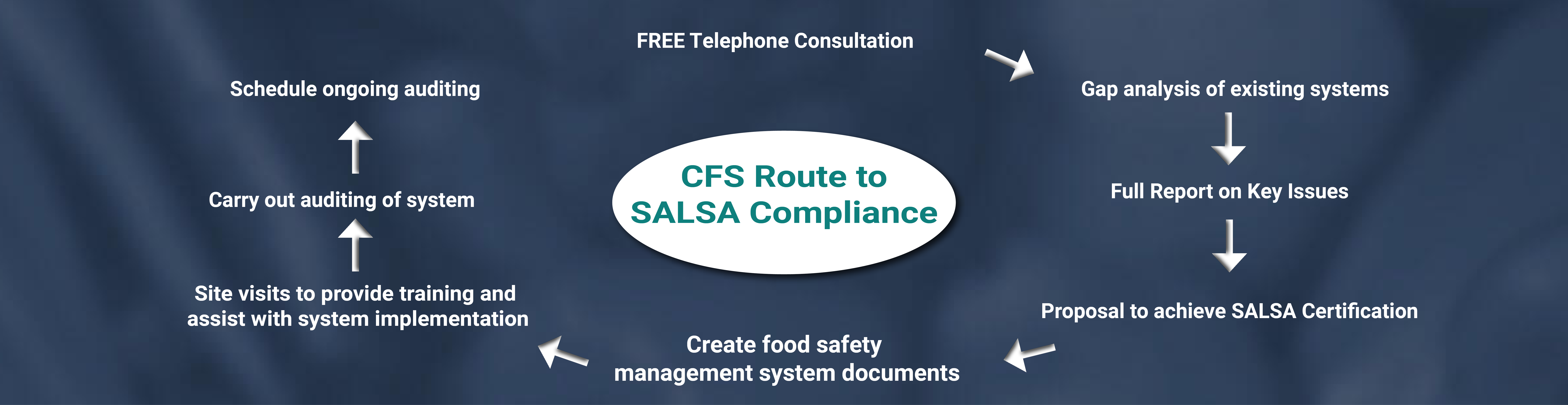 CFS Route to SALSA Compliance