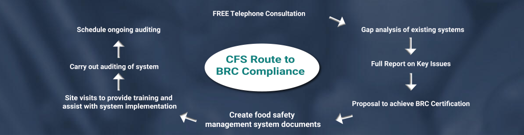 CFS route to BRC Food Safety